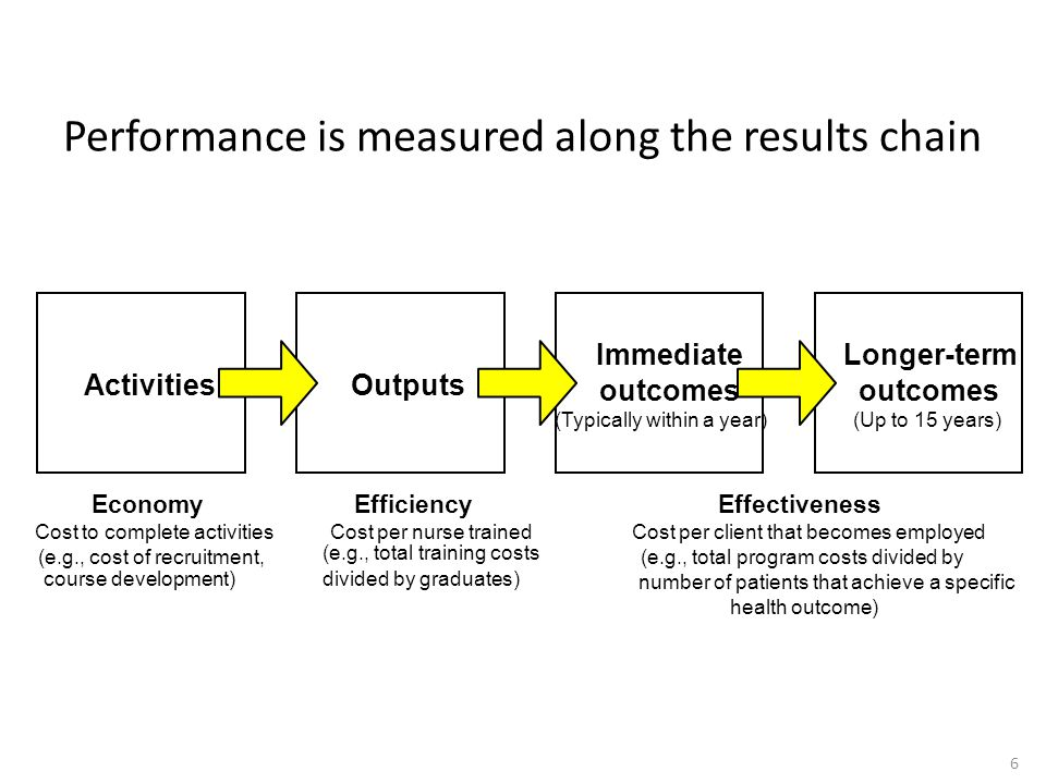 Performance is measured along the results chain ActivitiesOutputs Immediate outcomes (Typically within a year) Longer-term outcomes (Up to 15 years) E