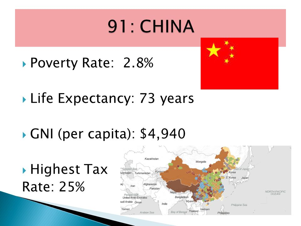  Poverty Rate: 2.8%  Life Expectancy: 73 years  GNI (per capita): $4,940  Highest Tax Rate: 25%