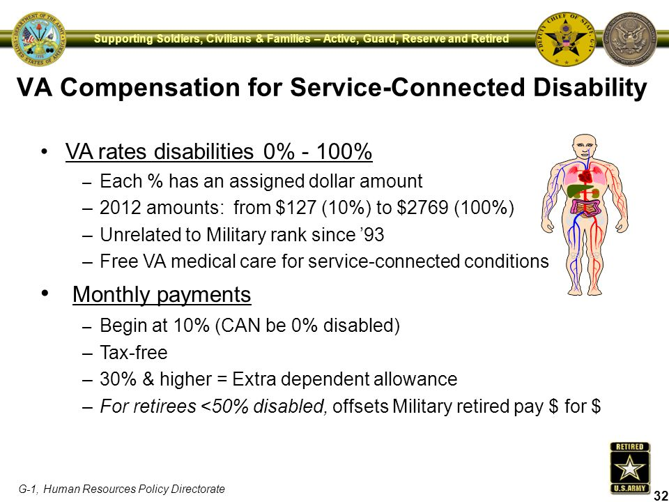G-1, Human Resources Policy Directorate Supporting Soldiers, Civilians & Families – Active, Guard, Reserve and Retired VA rates disabilities 0% - 100%