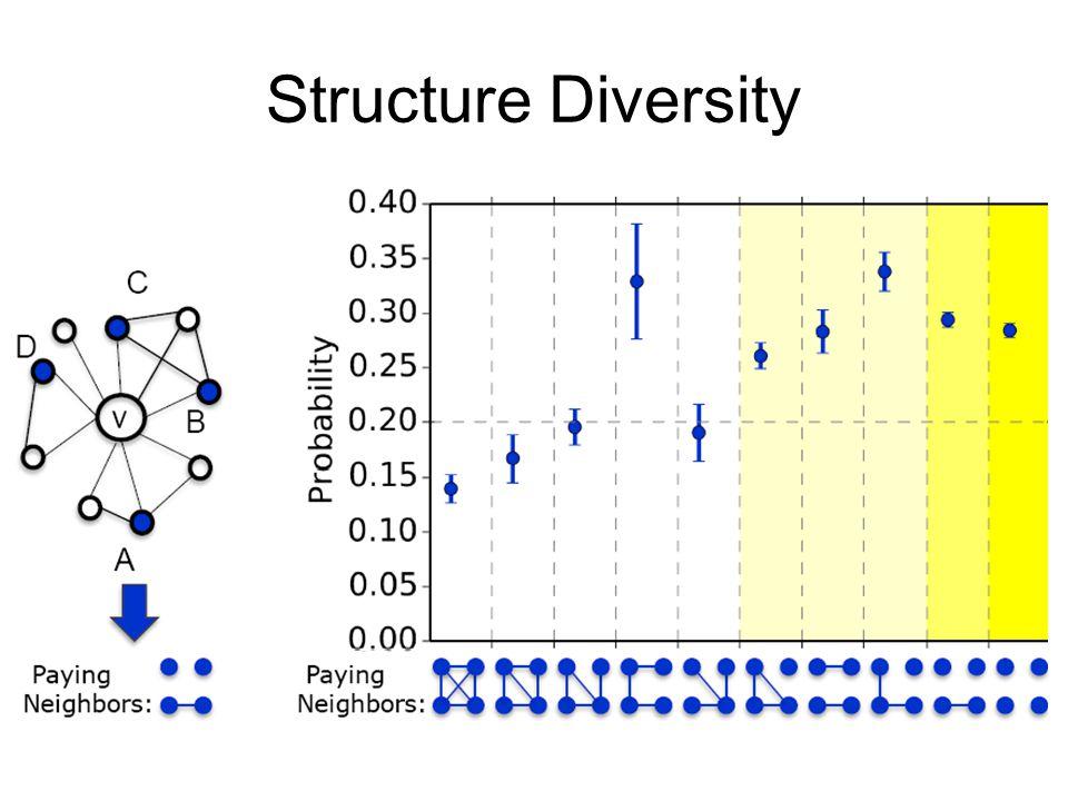 Structure Diversity