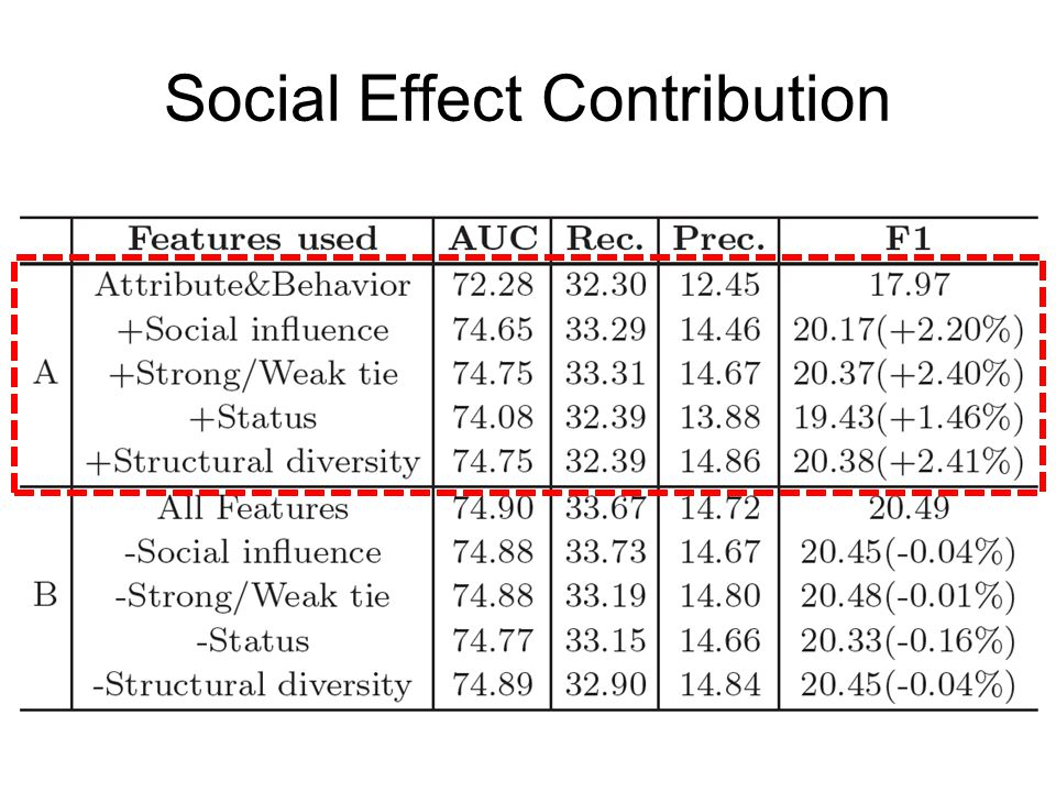 Social Effect Contribution