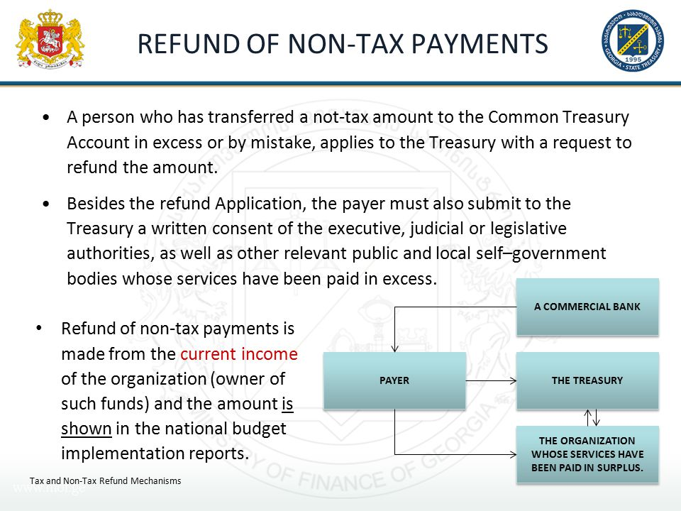 REFUND OF NON-TAX PAYMENTS A person who has transferred a not-tax amount to the Common Treasury Account in excess or by mistake, applies to the Treasury with a request to refund the amount.