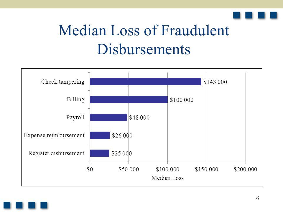 6 Median Loss of Fraudulent Disbursements