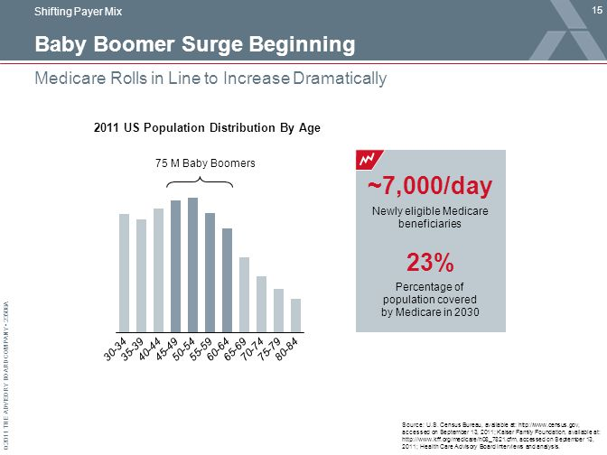 © 2011 THE ADVISORY BOARD COMPANY 23508A Baby Boomer Surge Beginning 15 Medicare Rolls in Line to Increase Dramatically Source: U.S.