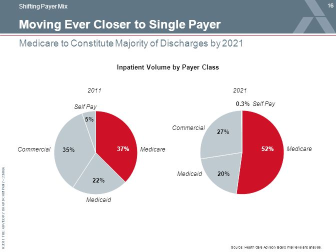 © 2011 THE ADVISORY BOARD COMPANY 23508A Moving Ever Closer to Single Payer 16 Medicare to Constitute Majority of Discharges by 2021 Source: Health Care Advisory Board interviews and analysis.