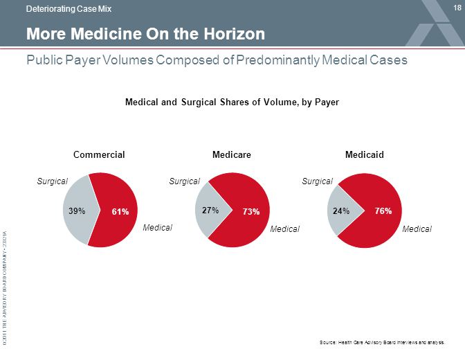 © 2011 THE ADVISORY BOARD COMPANY 23321A More Medicine On the Horizon 18 Public Payer Volumes Composed of Predominantly Medical Cases Source: Health Care Advisory Board interviews and analysis.