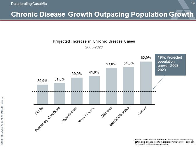 © 2011 THE ADVISORY BOARD COMPANY 23321A Chronic Disease Growth Outpacing Population Growth 19 Source: Milken Institute, available at: http://www.milkeninstitute.org/ pdf/chronic_disease_report.pdf, accessed April 27, 2011; Health Care Advisory Board interviews and analysis.
