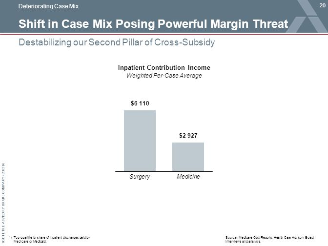 © 2011 THE ADVISORY BOARD COMPANY 23321A Shift in Case Mix Posing Powerful Margin Threat 20 Destabilizing our Second Pillar of Cross-Subsidy Source: Medicare Cost Reports; Health Care Advisory Board interviews and analysis.