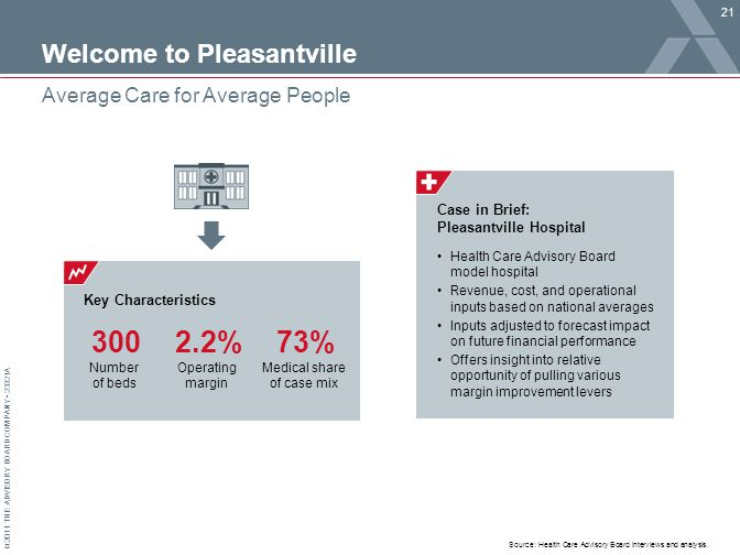 © 2011 THE ADVISORY BOARD COMPANY 23321A Key Characteristics Welcome to Pleasantville 21 Average Care for Average People Source: Health Care Advisory Board interviews and analysis.