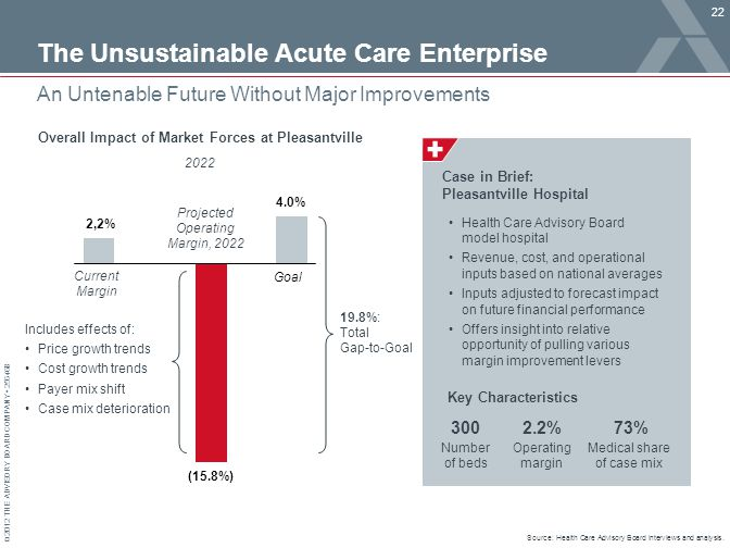 © 2012 THE ADVISORY BOARD COMPANY 25646B The Unsustainable Acute Care Enterprise 22 An Untenable Future Without Major Improvements Source: Health Care Advisory Board interviews and analysis.