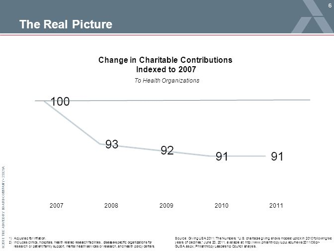 © 2011 THE ADVISORY BOARD COMPANY 23321A The Real Picture Source: Giving USA 2011: The Numbers; U.S.