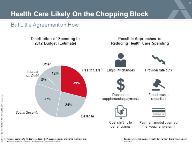 © 2011 THE ADVISORY BOARD COMPANY 23321A Health Care Likely On the Chopping Block 8 But Little Agreement on How Source: www.whitehouse.gov; Health Care Advisory Board interviews and analysis.