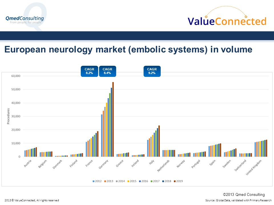 European neurology market (embolic systems) in volume Source: GlobalData, validated with Primary Research CAGR 8.2% CAGR 8.4% CAGR 9.2% 2013© ValueConnected, All rights reserved ©2013 Qmed Consulting