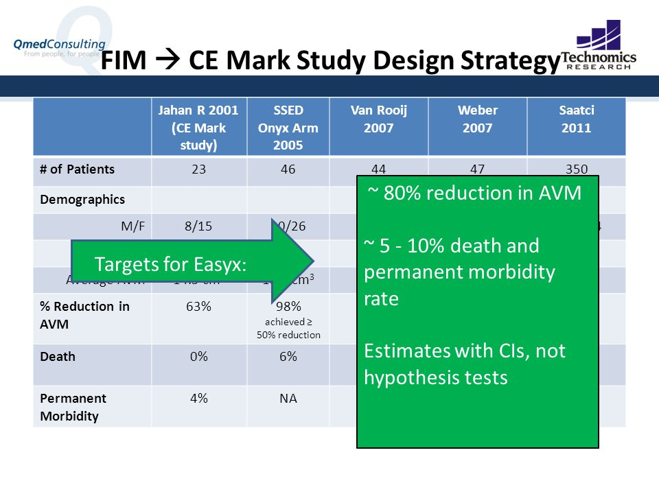 FIM  CE Mark Study Design Strategy Jahan R 2001 (CE Mark study) SSED Onyx Arm 2005 Van Rooij 2007 Weber 2007 Saatci 2011 # of Patients23464447350 Demographics M/F8/1520/2626/18 31/16206/144 Mean Age40 42NA34 Average AVM14.5 cm 3 13.6 cm 3 3.9 cmNA % Reduction in AVM 63%98% achieved ≥ 50% reduction 75%84%NA Death0%6%2.3%NA1.4% Permanent Morbidity 4%NA4.6%NA7.1% ~ 80% reduction in AVM ~ 5 - 10% death and permanent morbidity rate Estimates with CIs, not hypothesis tests Targets for Easyx :