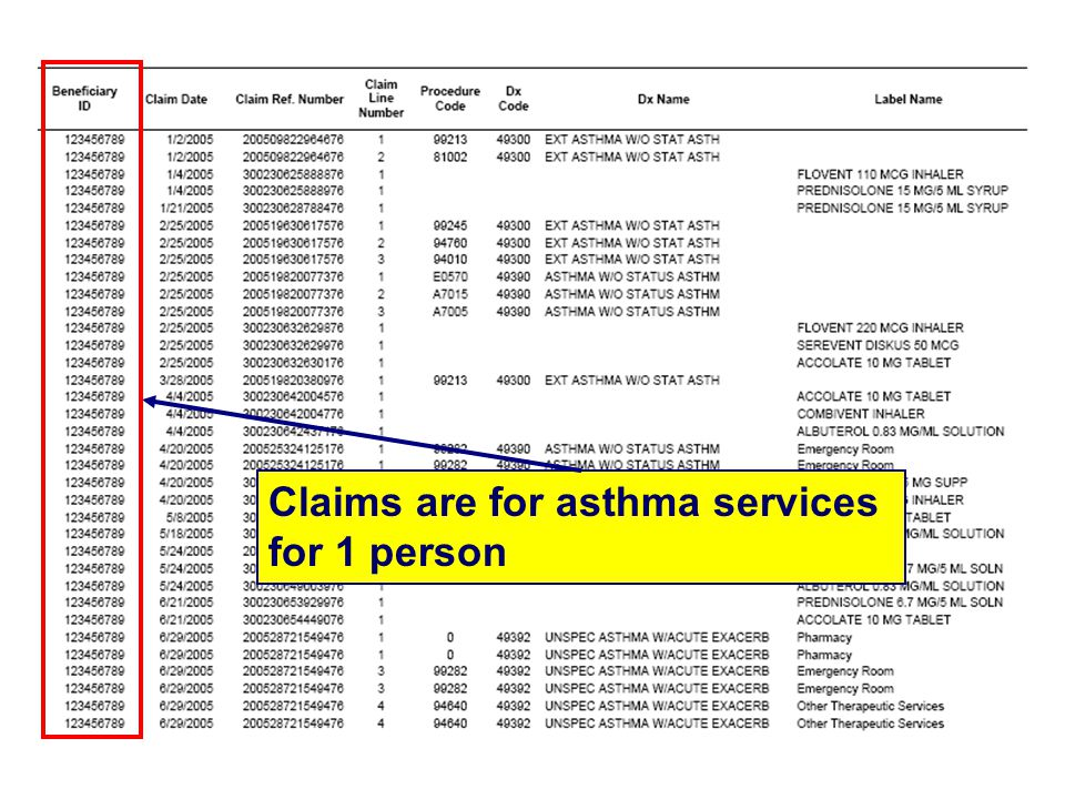 Claims are for asthma services for 1 person