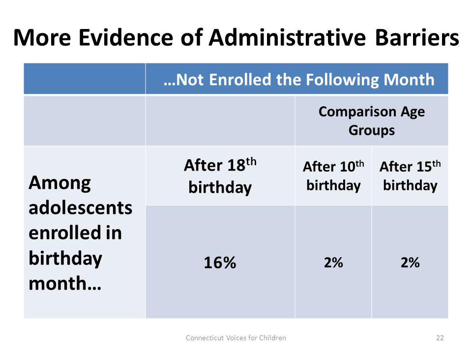 More Evidence of Administrative Barriers …Not Enrolled the Following Month Comparison Age Groups Among adolescents enrolled in birthday month… After 18 th birthday After 10 th birthday After 15 th birthday 16% 2% 22Connecticut Voices for Children