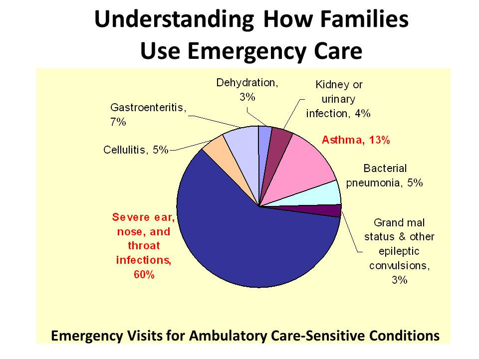 Understanding How Families Use Emergency Care Emergency Visits for Ambulatory Care-Sensitive Conditions
