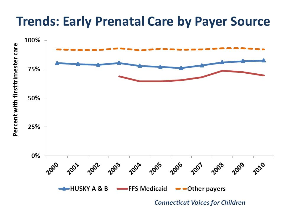Trends: Early Prenatal Care by Payer Source Connecticut Voices for Children