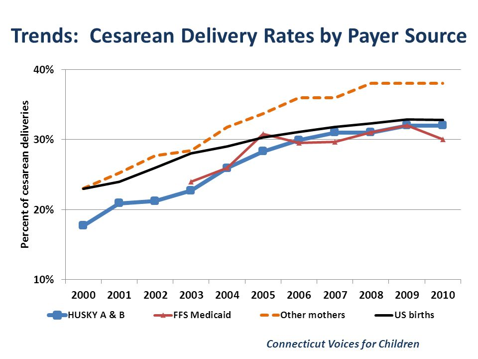 Trends: Cesarean Delivery Rates by Payer Source Connecticut Voices for Children