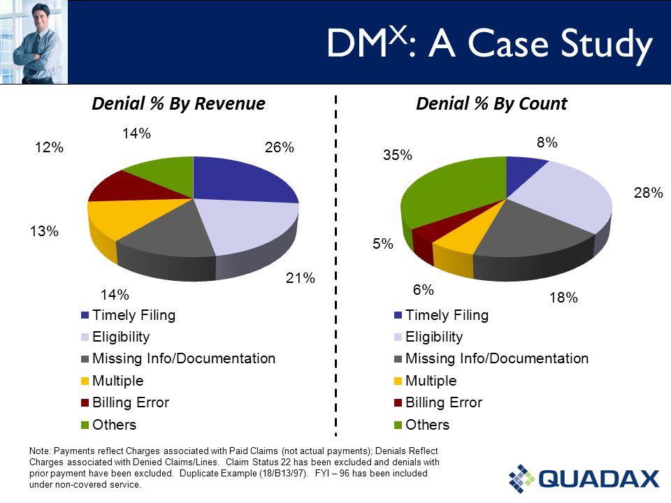 DM X : A Case Study Note: Payments reflect Charges associated with Paid Claims (not actual payments); Denials Reflect Charges associated with Denied Claims/Lines.