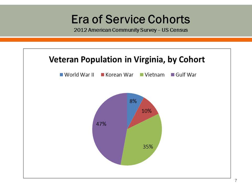  Rural Virginia Veterans have….