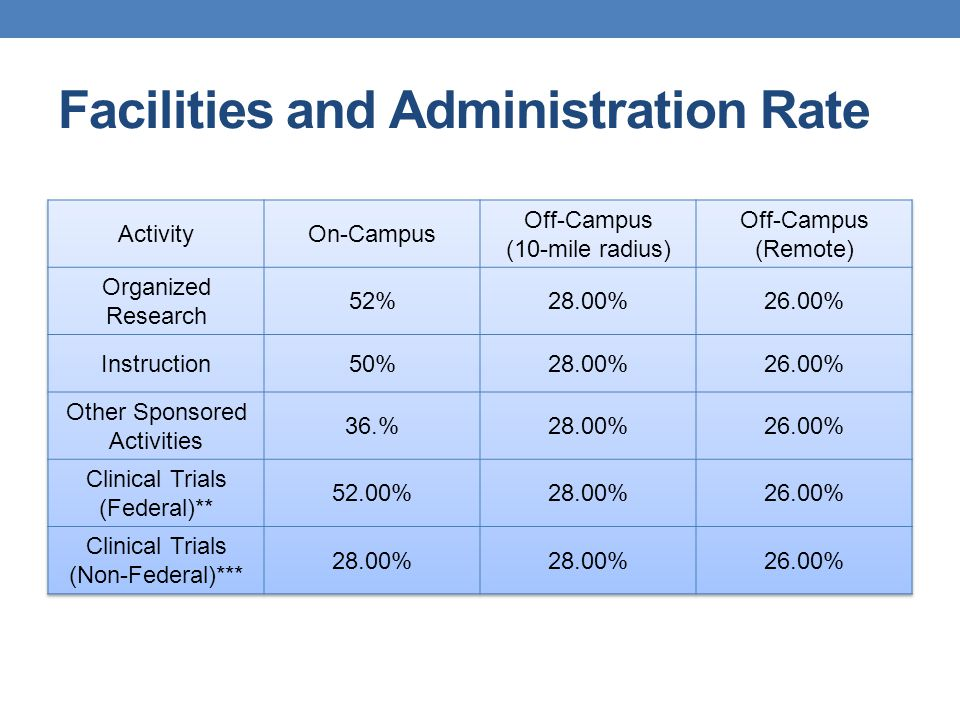 Facilities and Administration Rate