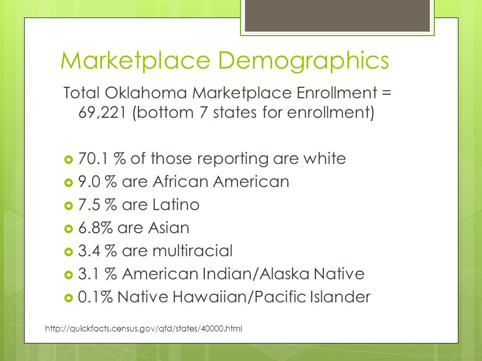 Marketplace Demographics Total Oklahoma Marketplace Enrollment = 69,221 (bottom 7 states for enrollment)  70.1 % of those reporting are white  9.0 % are African American  7.5 % are Latino  6.8% are Asian  3.4 % are multiracial  3.1 % American Indian/Alaska Native  0.1% Native Hawaiian/Pacific Islander http://quickfacts.census.gov/qfd/states/40000.html