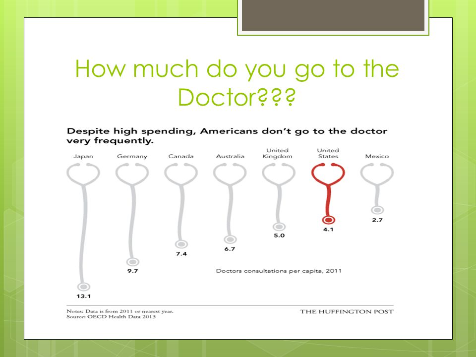 How much do you go to the Doctor
