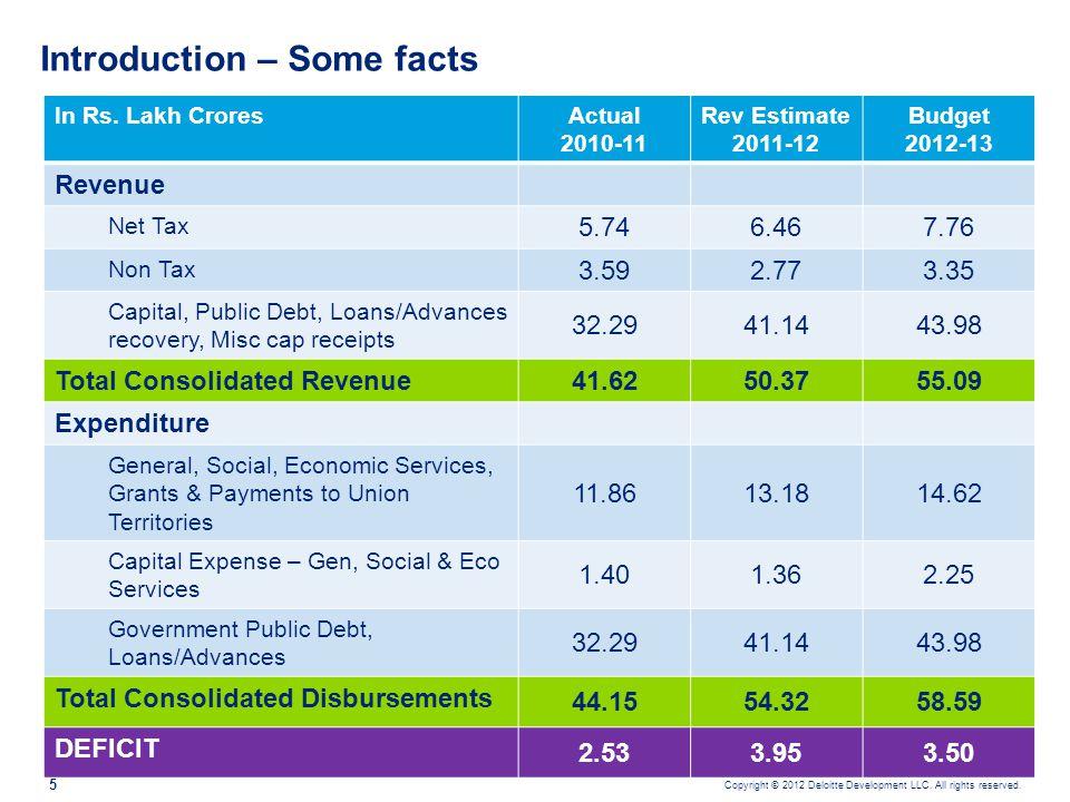 C.Individuals Taxes