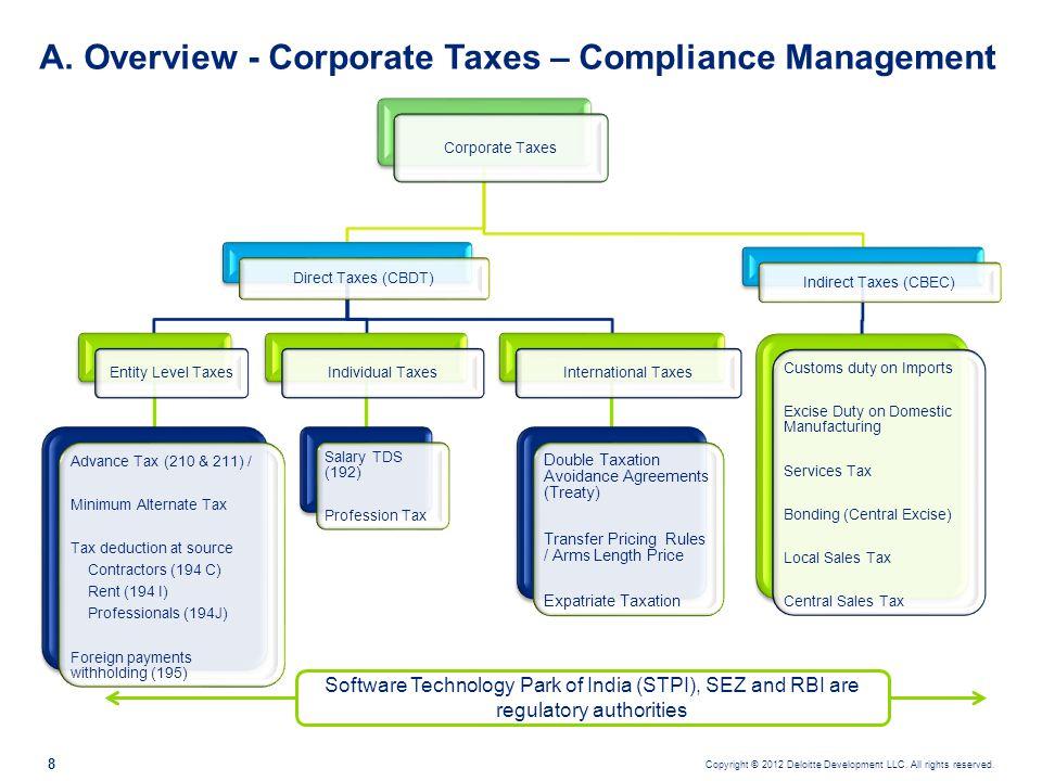 B.Direct Taxes