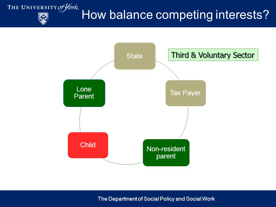 How balance competing interests? State Tax Payer Non-resident parent Child Lone Parent The Department of Social Policy and Social Work Third & Volunta