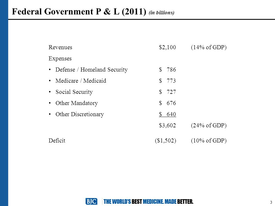 3 Federal Government P & L (2011) (in billions) Revenues$2,100(14% of GDP) Expenses Defense / Homeland Security $ 786 Medicare / Medicaid $ 773 Social Security $ 727 Other Mandatory $ 676 Other Discretionary $ 640 $3,602(24% of GDP) Deficit($1,502)(10% of GDP)