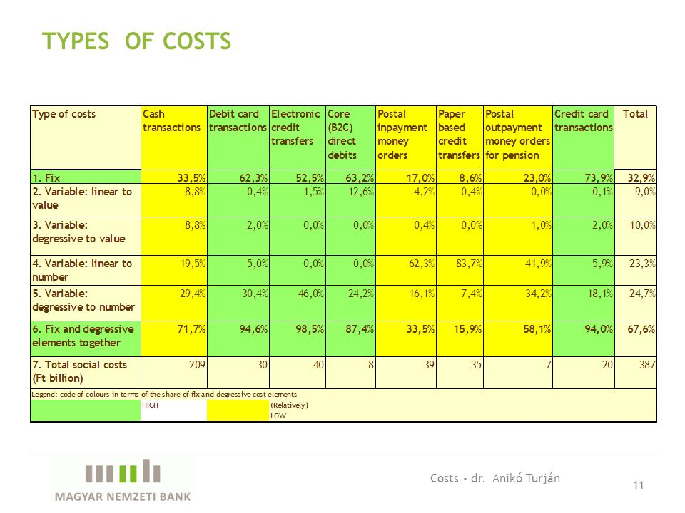 11 TYPES OF COSTS Costs - dr. Anikó Turján