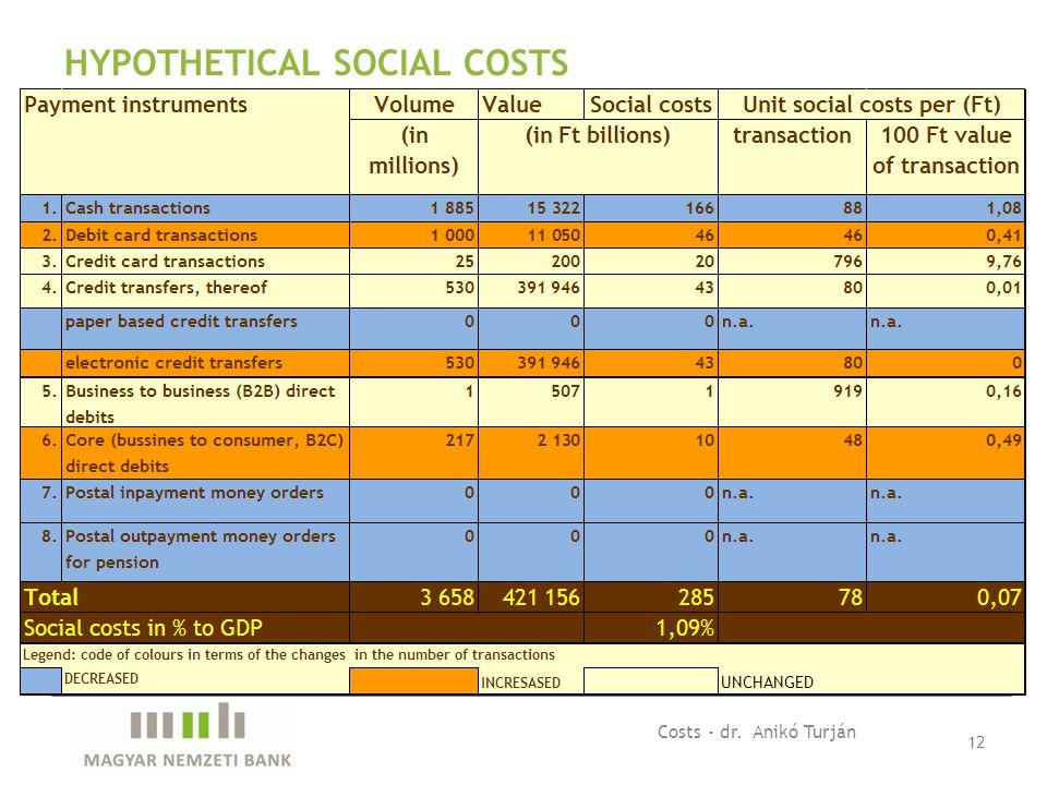 12 HYPOTHETICAL SOCIAL COSTS Costs - dr. Anikó Turján