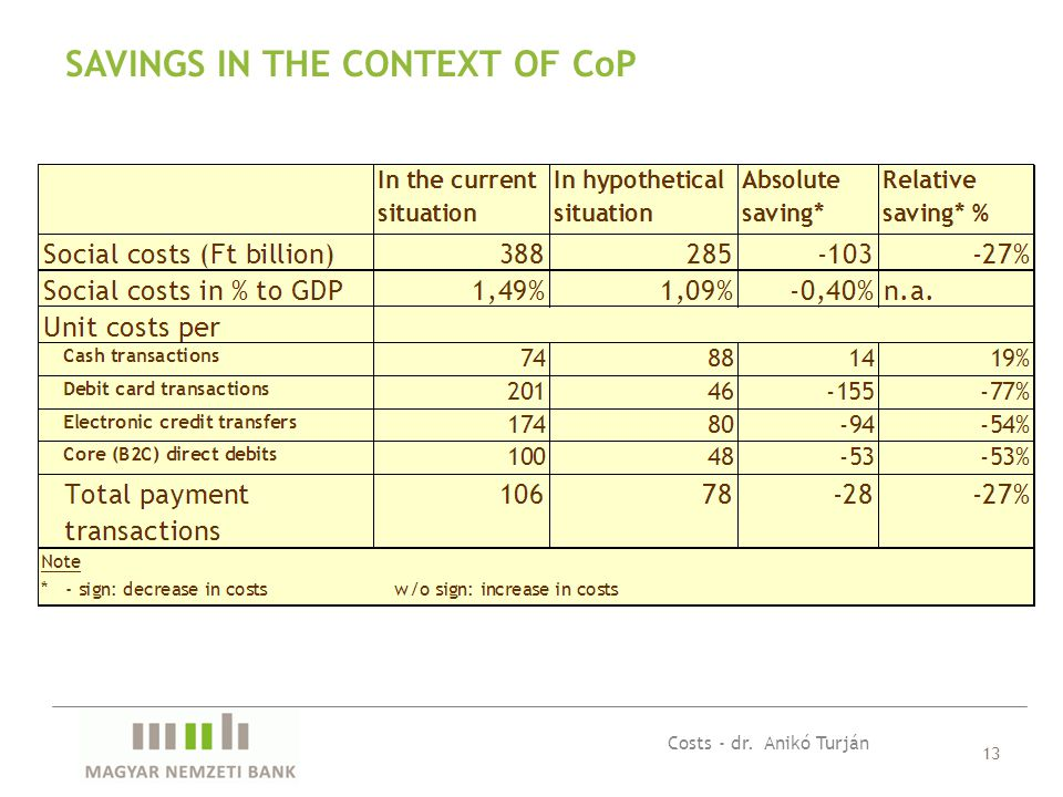 13 SAVINGS IN THE CONTEXT OF CoP Costs - dr. Anikó Turján