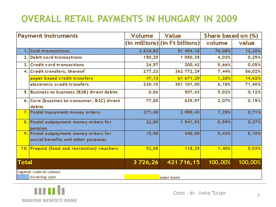 7 OVERALL RETAIL PAYMENTS IN HUNGARY IN 2009 Costs - dr. Anikó Turján
