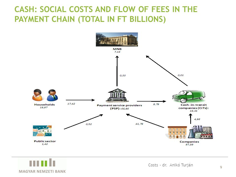 9 CASH: SOCIAL COSTS AND FLOW OF FEES IN THE PAYMENT CHAIN (TOTAL IN FT BILLIONS) Costs - dr.