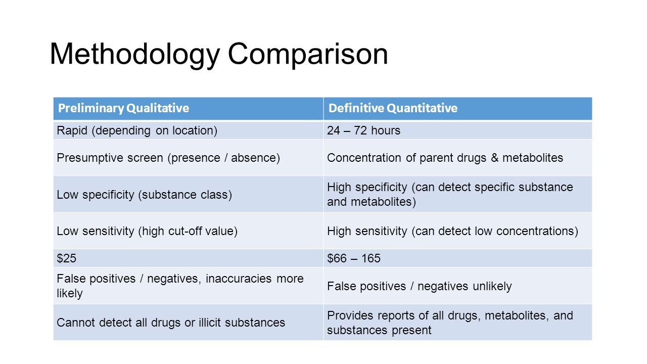 Methodology Comparison Preliminary QualitativeDefinitive Quantitative Rapid (depending on location)24 – 72 hours Presumptive screen (presence / absence)Concentration of parent drugs & metabolites Low specificity (substance class) High specificity (can detect specific substance and metabolites) Low sensitivity (high cut-off value)High sensitivity (can detect low concentrations) $25$66 – 165 False positives / negatives, inaccuracies more likely False positives / negatives unlikely Cannot detect all drugs or illicit substances Provides reports of all drugs, metabolites, and substances present