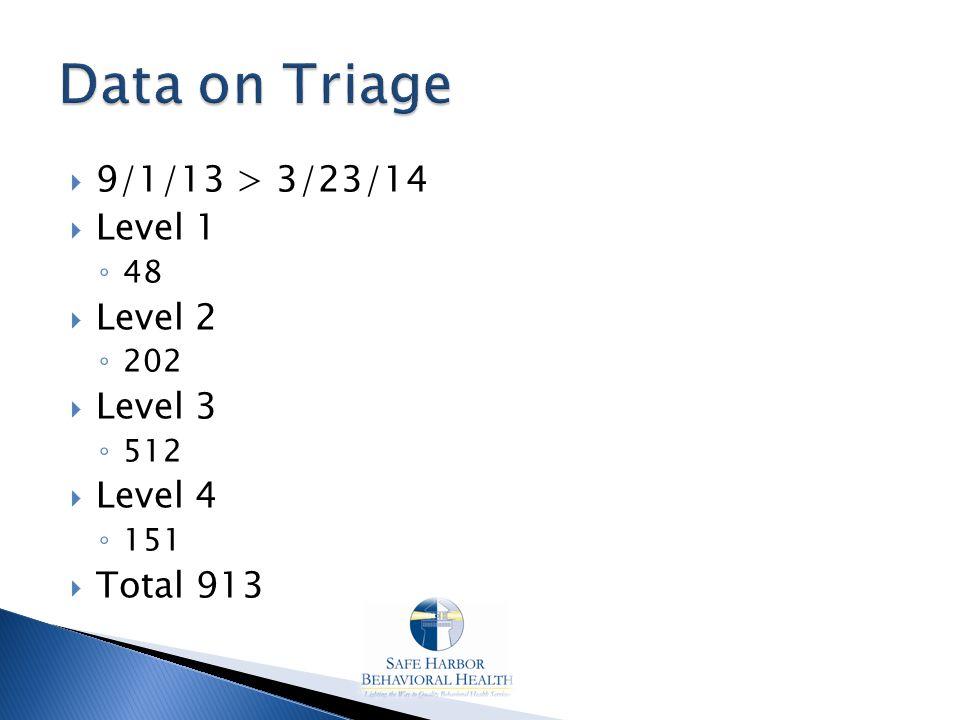  9/1/13 > 3/23/14  Level 1 ◦ 48  Level 2 ◦ 202  Level 3 ◦ 512  Level 4 ◦ 151  Total 913