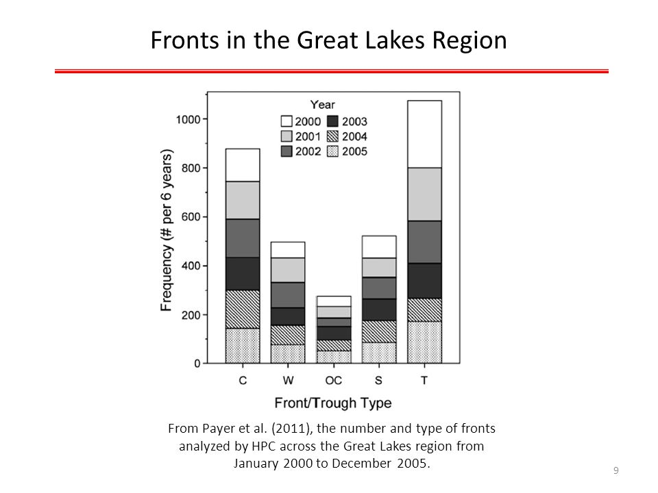 Fronts in the Great Lakes Region From Payer et al.