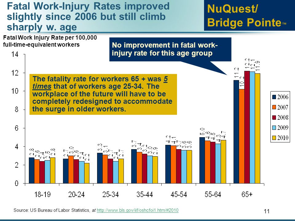 11 Fatal Work-Injury Rates improved slightly since 2006 but still climb sharply w.