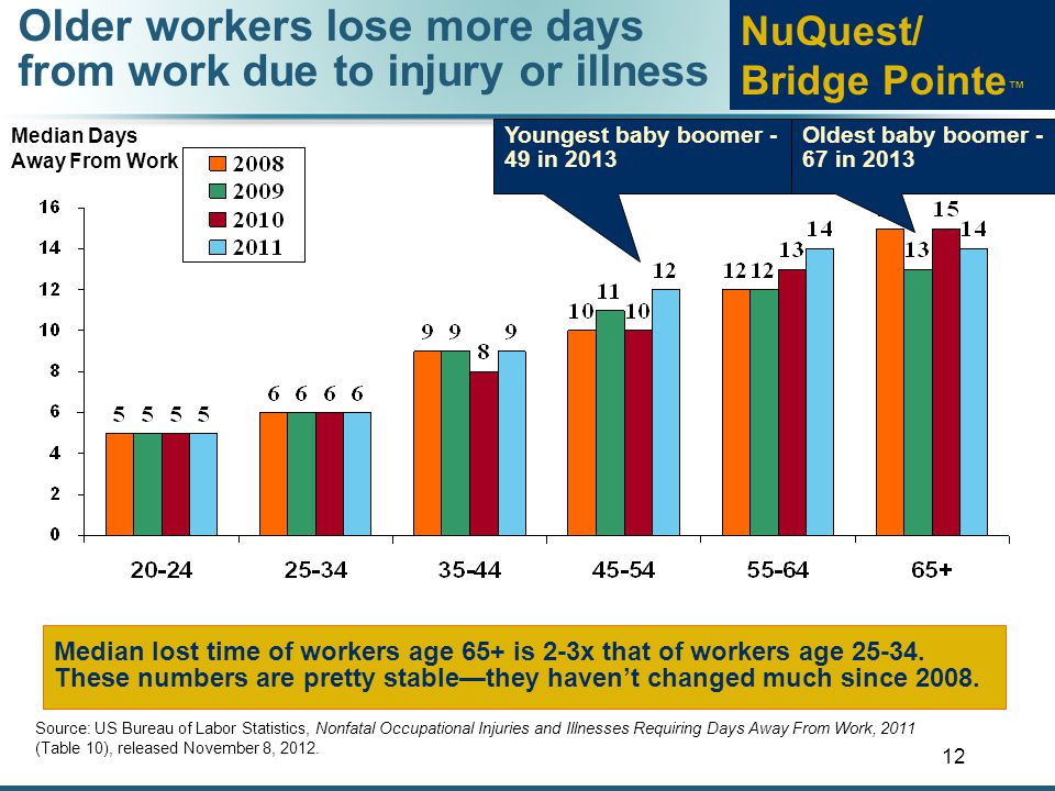 12 Older workers lose more days from work due to injury or illness Source: US Bureau of Labor Statistics, Nonfatal Occupational Injuries and Illnesses