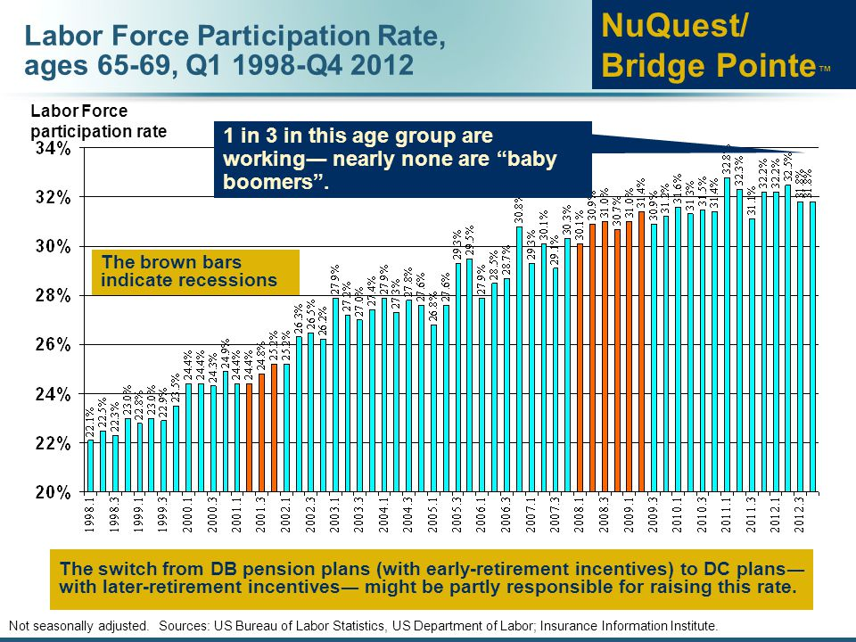 Labor Force Participation Rate, ages 65-69, Q1 1998-Q4 2012 Not seasonally adjusted. Sources: US Bureau of Labor Statistics, US Department of Labor; I