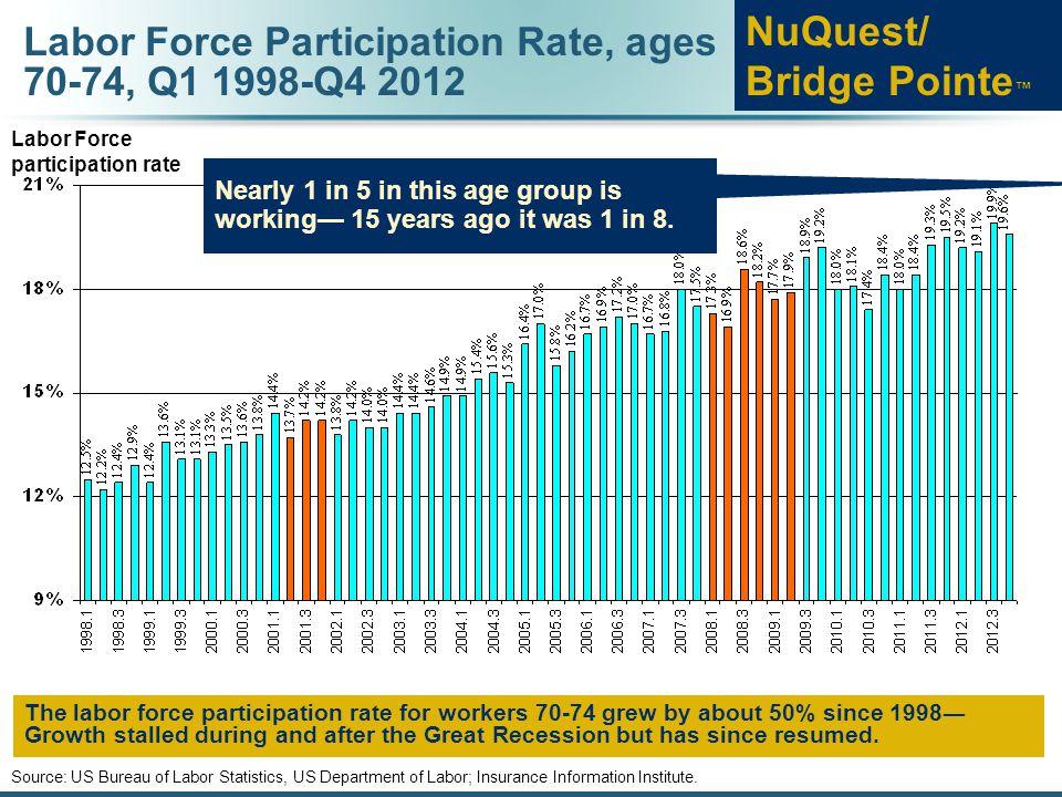 Labor Force Participation Rate, ages 70-74, Q1 1998-Q4 2012 Source: US Bureau of Labor Statistics, US Department of Labor; Insurance Information Institute.