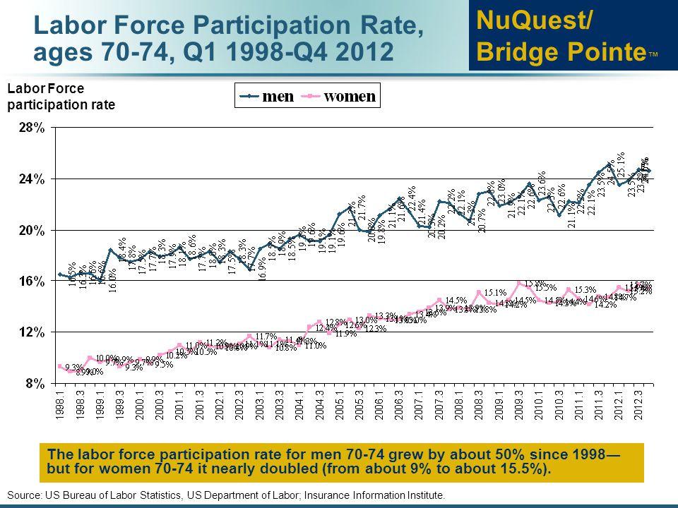 Labor Force Participation Rate, ages 75 & over, Q1 1998-Q4 2012 Sources: US Bureau of Labor Statistics, US Department of Labor; Insurance Information Institute.