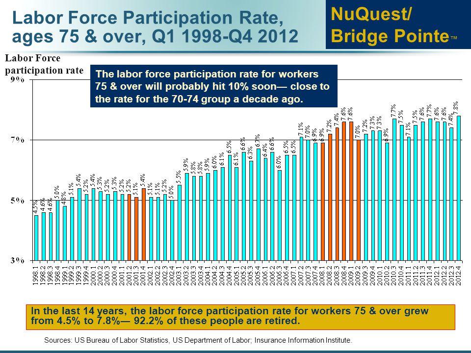 Labor Force Participation Rate, ages 75 & over, Q1 1998-Q4 2012 Sources: US Bureau of Labor Statistics, US Department of Labor; Insurance Information
