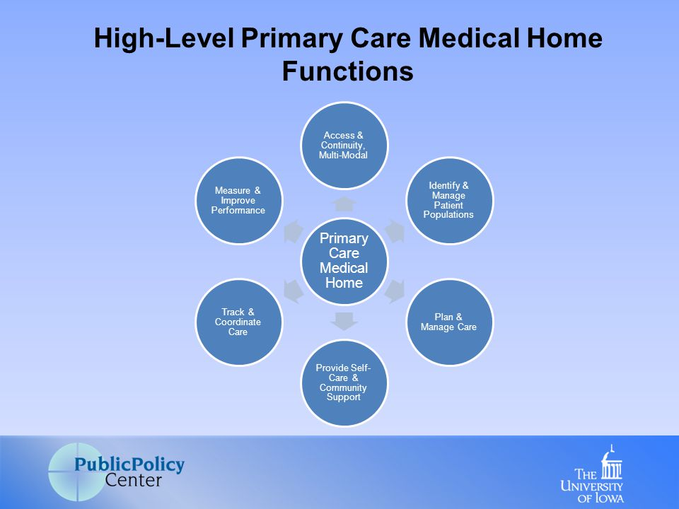 High-Level Primary Care Medical Home Functions Primary Care Medical Home Access & Continuity, Multi-Modal Identify & Manage Patient Populations Plan & Manage Care Provide Self- Care & Community Support Track & Coordinate Care Measure & Improve Performance