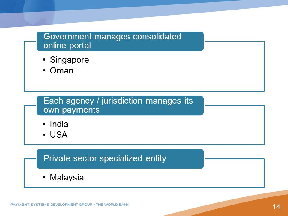 Singapore Oman Government manages consolidated online portal India USA Each agency / jurisdiction manages its own payments Malaysia Private sector specialized entity 14