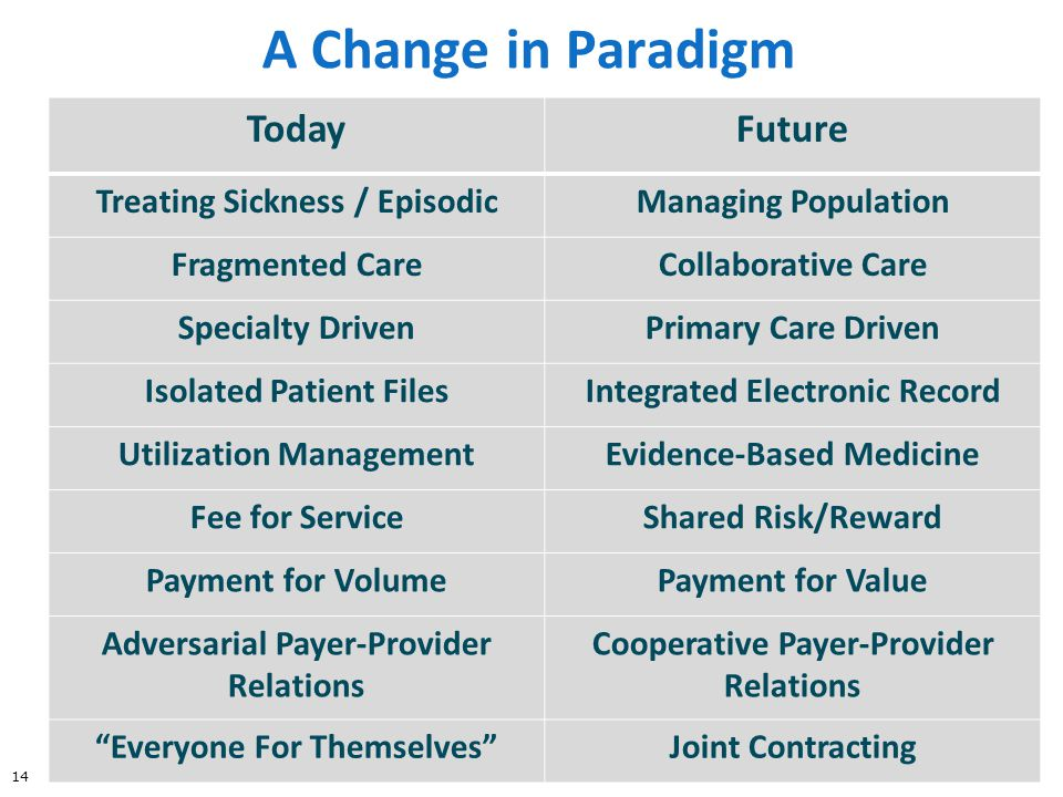 A Change in Paradigm TodayFuture Treating Sickness / EpisodicManaging Population Fragmented CareCollaborative Care Specialty DrivenPrimary Care Driven Isolated Patient FilesIntegrated Electronic Record Utilization ManagementEvidence-Based Medicine Fee for ServiceShared Risk/Reward Payment for VolumePayment for Value Adversarial Payer-Provider Relations Cooperative Payer-Provider Relations Everyone For Themselves Joint Contracting 14