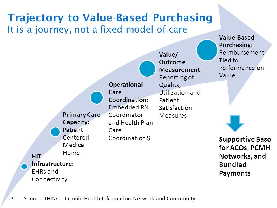 HIT Infrastructure: EHRs and Connectivity Primary Care Capacity: Patient Centered Medical Home Operational Care Coordination: Embedded RN Coordinator and Health Plan Care Coordination $ Value/ Outcome Measurement: Reporting of Quality, Utilization and Patient Satisfaction Measures Value-Based Purchasing: Reimbursement Tied to Performance on Value Supportive Base for ACOs, PCMH Networks, and Bundled Payments Trajectory to Value-Based Purchasing It is a journey, not a fixed model of care 16 Source: THINC - Taconic Health Information Network and Community